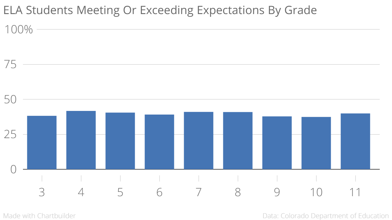 Chart: PARCC 6 | ELA By Grade