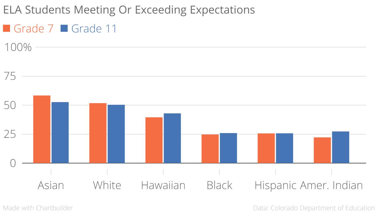 Chart: PARCC 3 | ELA by ethnicity