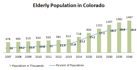 Graphic: Elderly population in Colorado