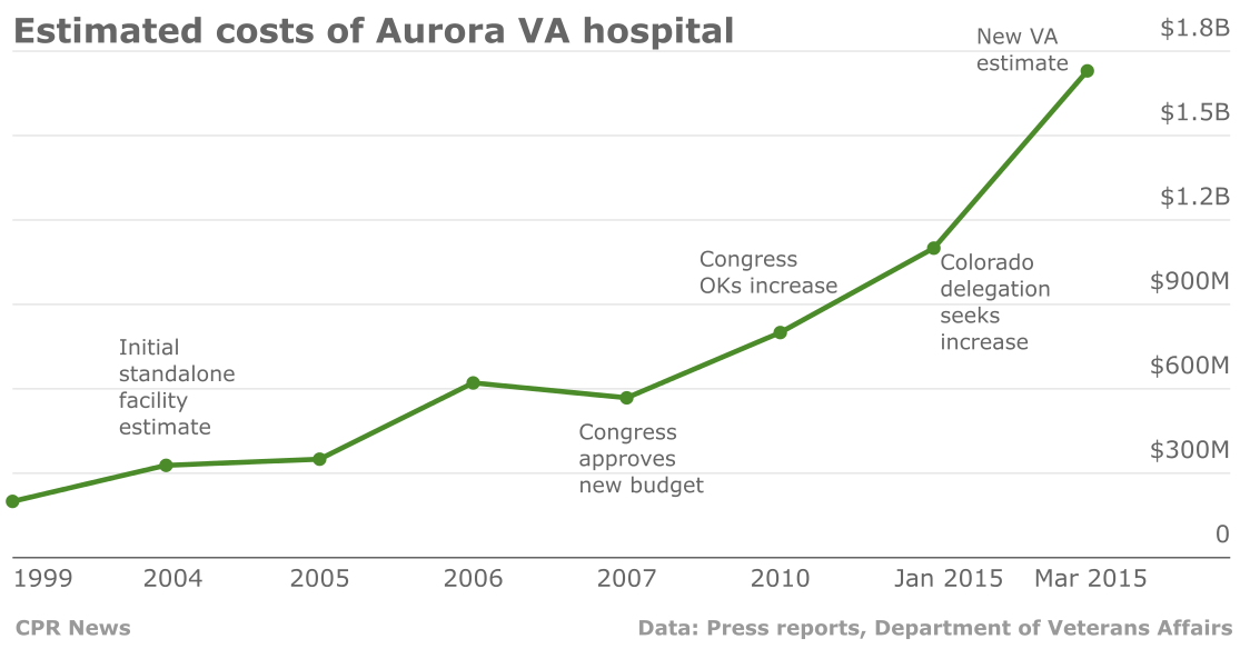 Chart: Rising costs of VA hospital in Aurora