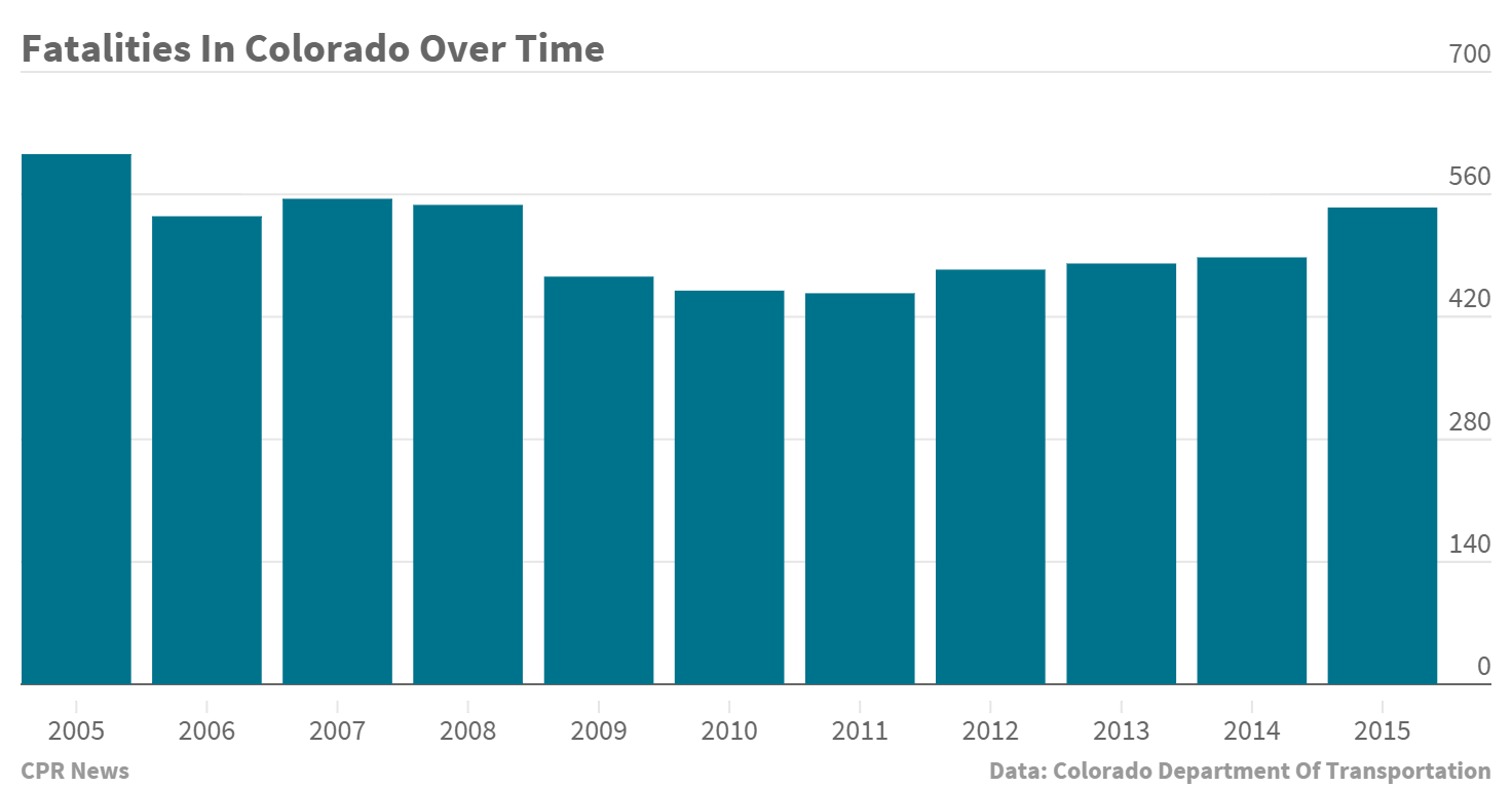 Chart: Colorado Traffic Fatalities 2005 2015