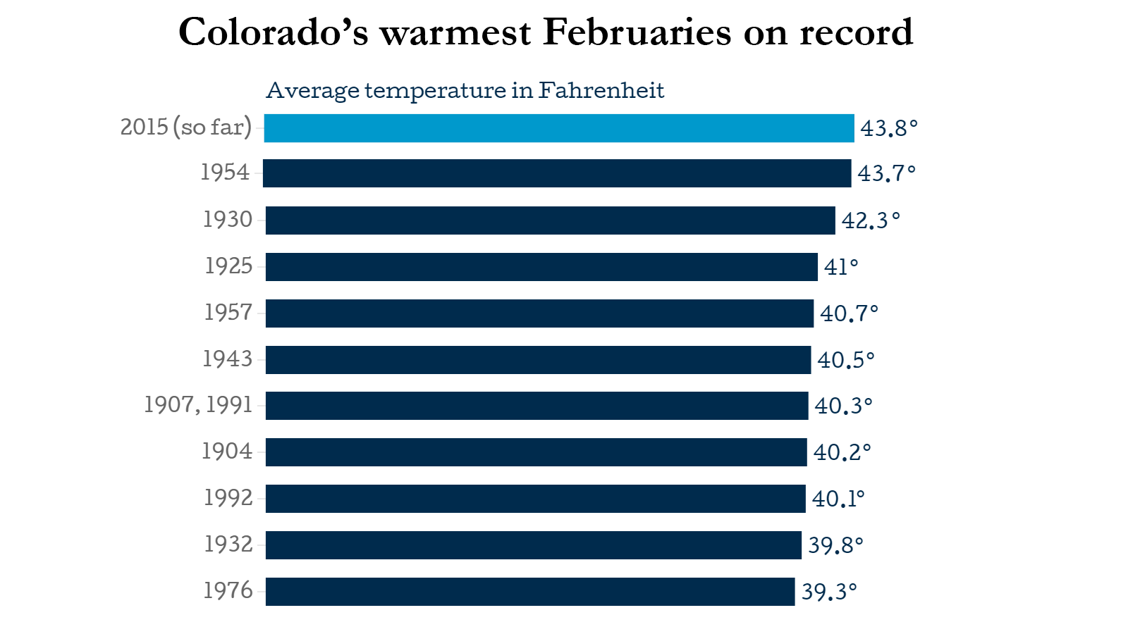 Photo: Colorado high February temperatures 2015
