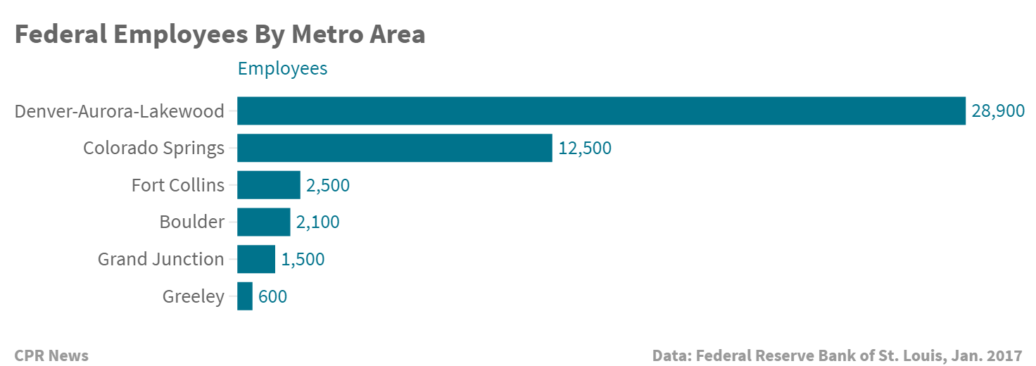 Chart: Federal Employees by metro area