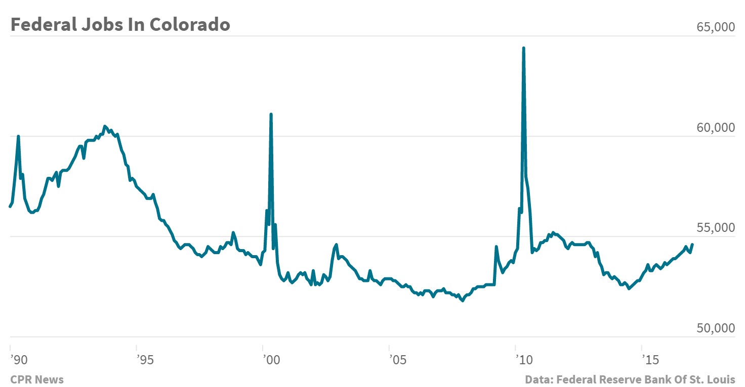 Chart: Federal Jobs In Colorado over time