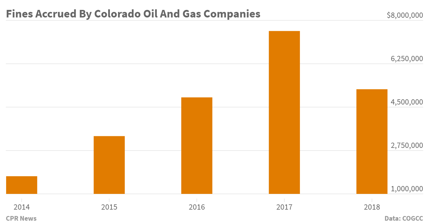 Chart: Fines Accrued By Colorado Oil And Gas Companies 2014-18