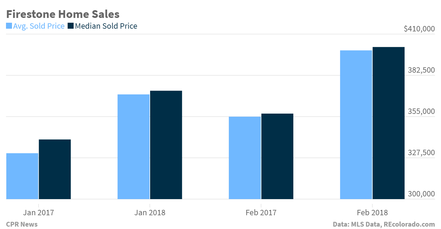 Chart: Firestone Homes Sales, Jan & Feb 2017 vs. 2018