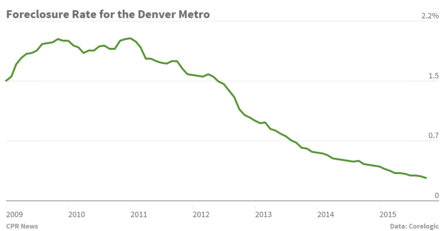 Chart: Denver Foreclosures
