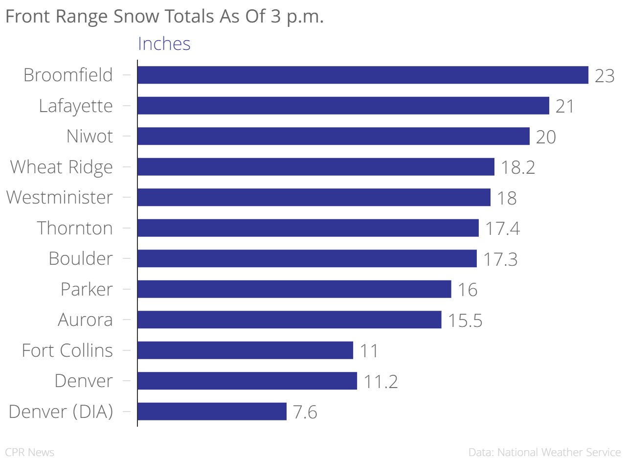 Chart: Front Range Snow Totals 8 a.m. 3.23.16 (staff)