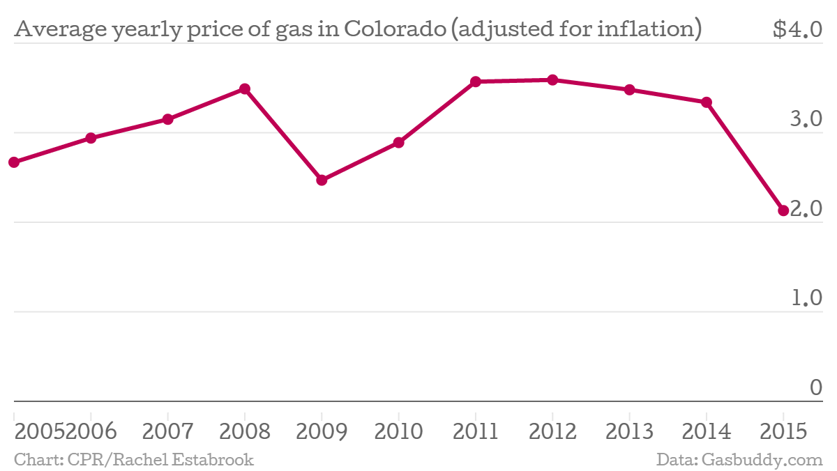 Photo: Chart of gas prices in Colorado by year 2005 - Jan. 2015
