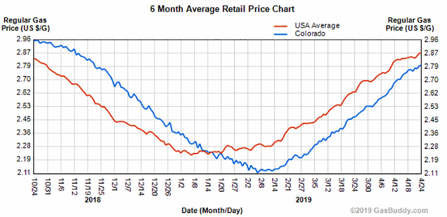 Photo: Gas prices over last 6 months -- gas buddy