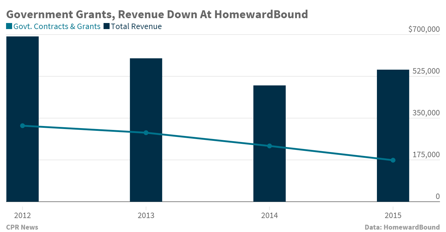 Chart: GJ homeless shelter financials