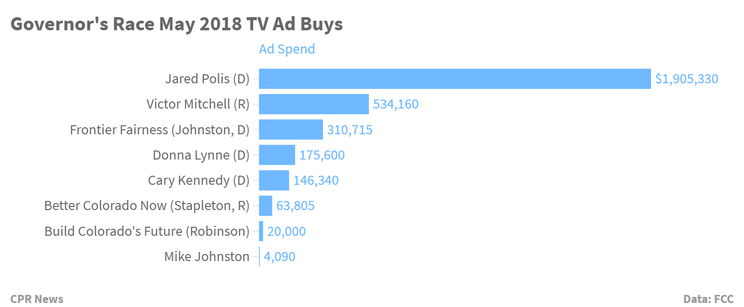 Chart: Governor's Race TV Ad Buys May 2018