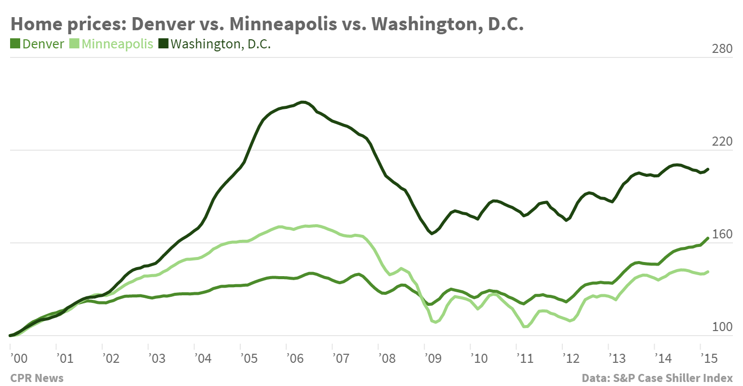 Chart: Case-Shiller Denver-US-Mpls home price index