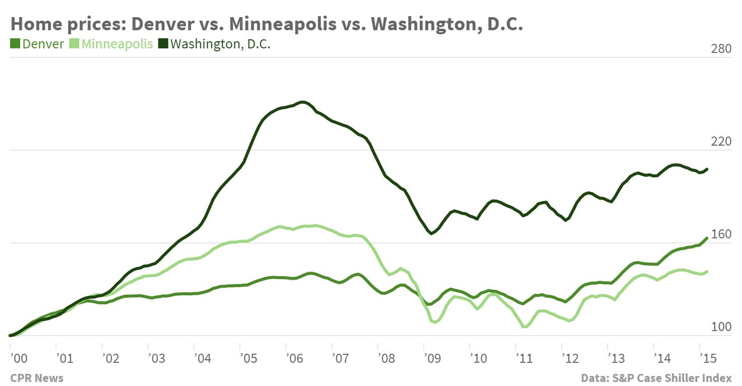 Chart: Case-Shiller Denver-US-Mpls home price index