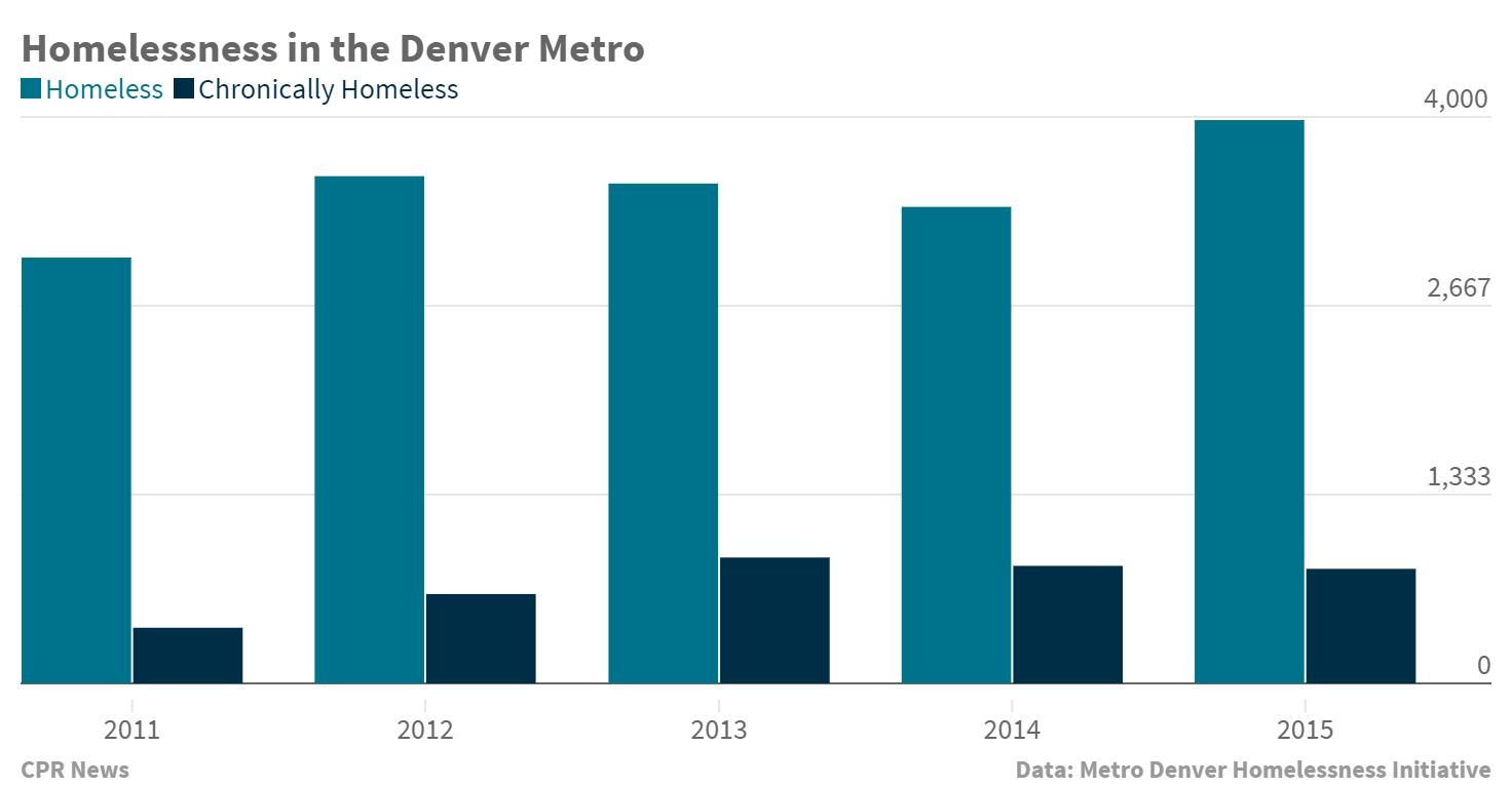 Chart: Homelessness in the Denver Metro