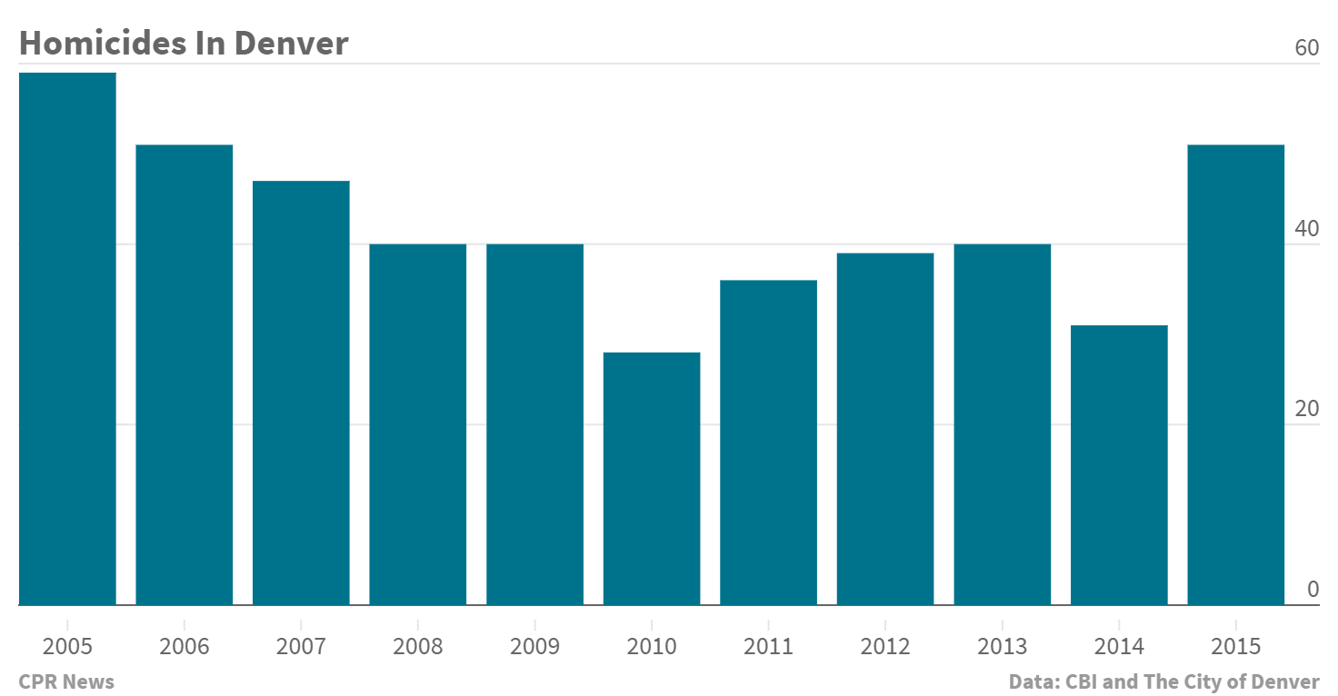 Chart: 2005 to 2015 Denver Homicide Numbers