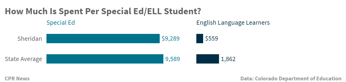 Chart: How Much Is Spent Per Colorado English Language Learner And Special Education Students