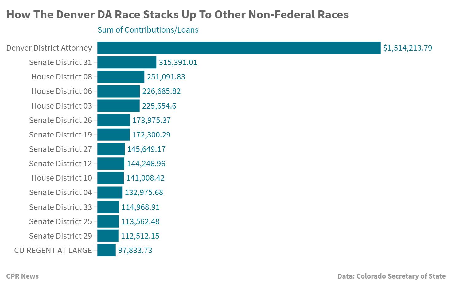 Chart: Denver DA money