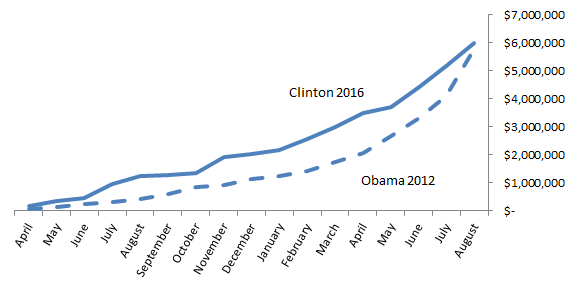 Chart: Clinton Colorado fundraising