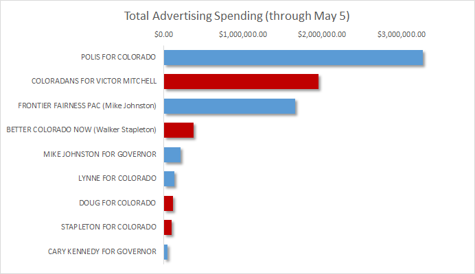 Chart: Governor's Race TV Ad Spending May 2018