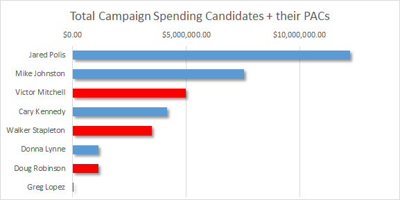 Chart: Governor's primary money July 2018