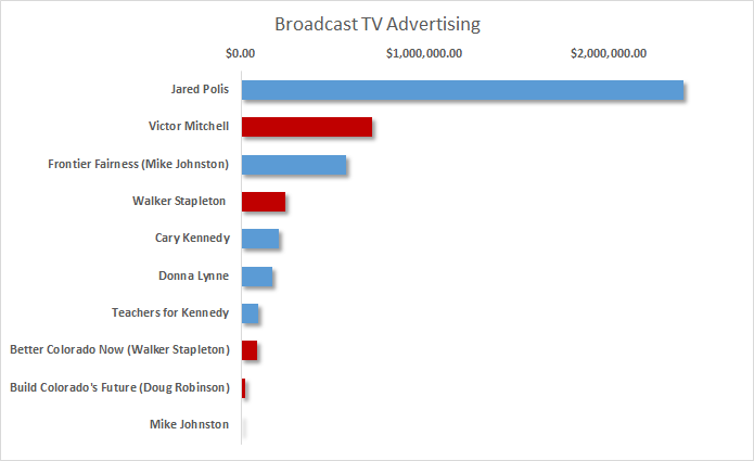 Chart: Broadcast TV political advertising May 2018