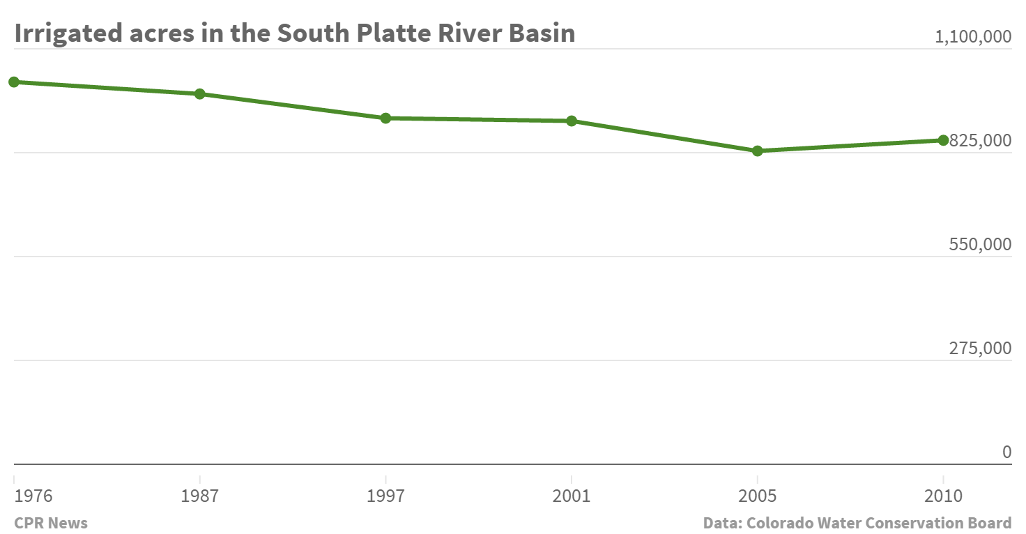 Chart: South Platte irrigated acres