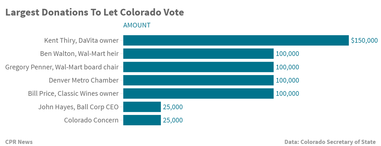 Chart: Donors To Let Colorado Vote