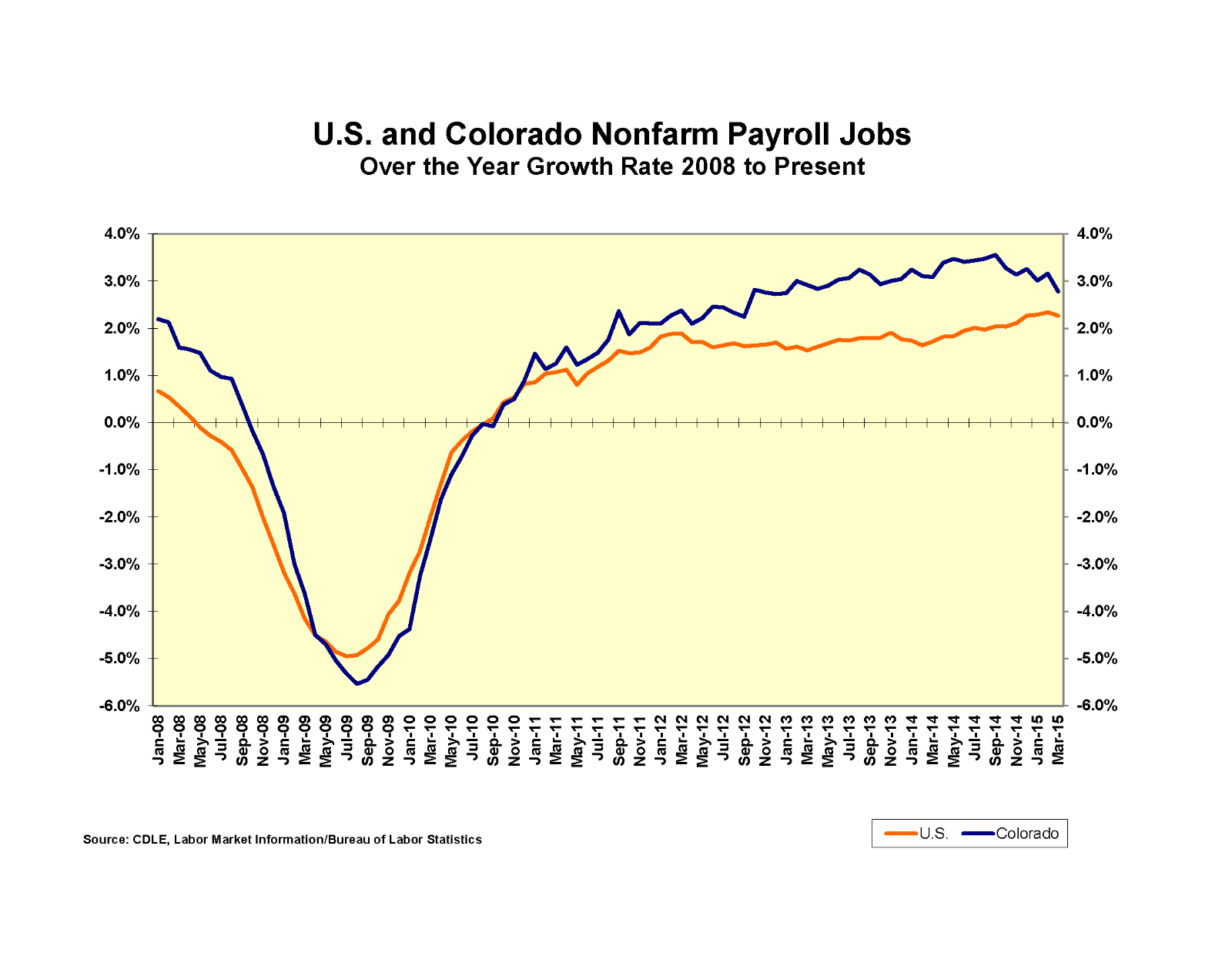 Colorado employment growth