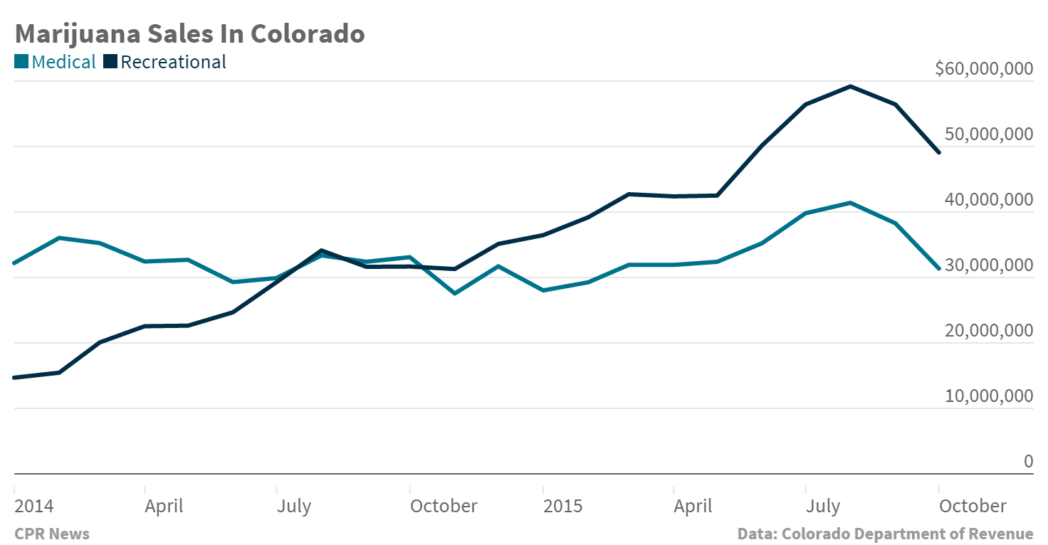 Chart: October 2015 Marijuana Sales