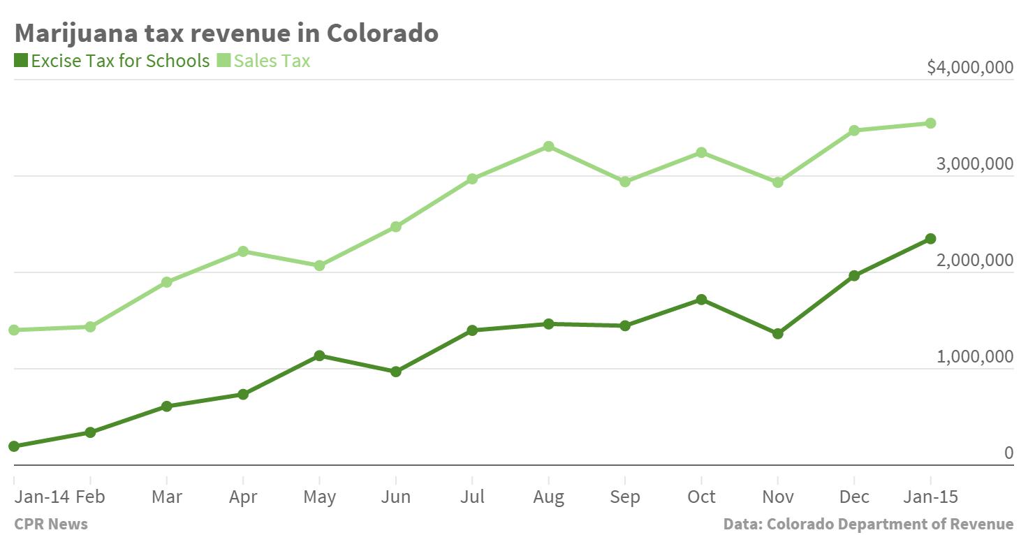 Chart: Marijuana sales tax revenue Jan 2014