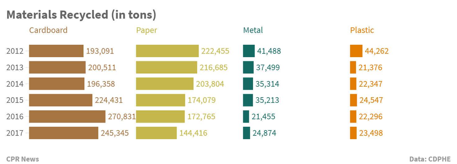 Chart: Colorado China Recycling 1