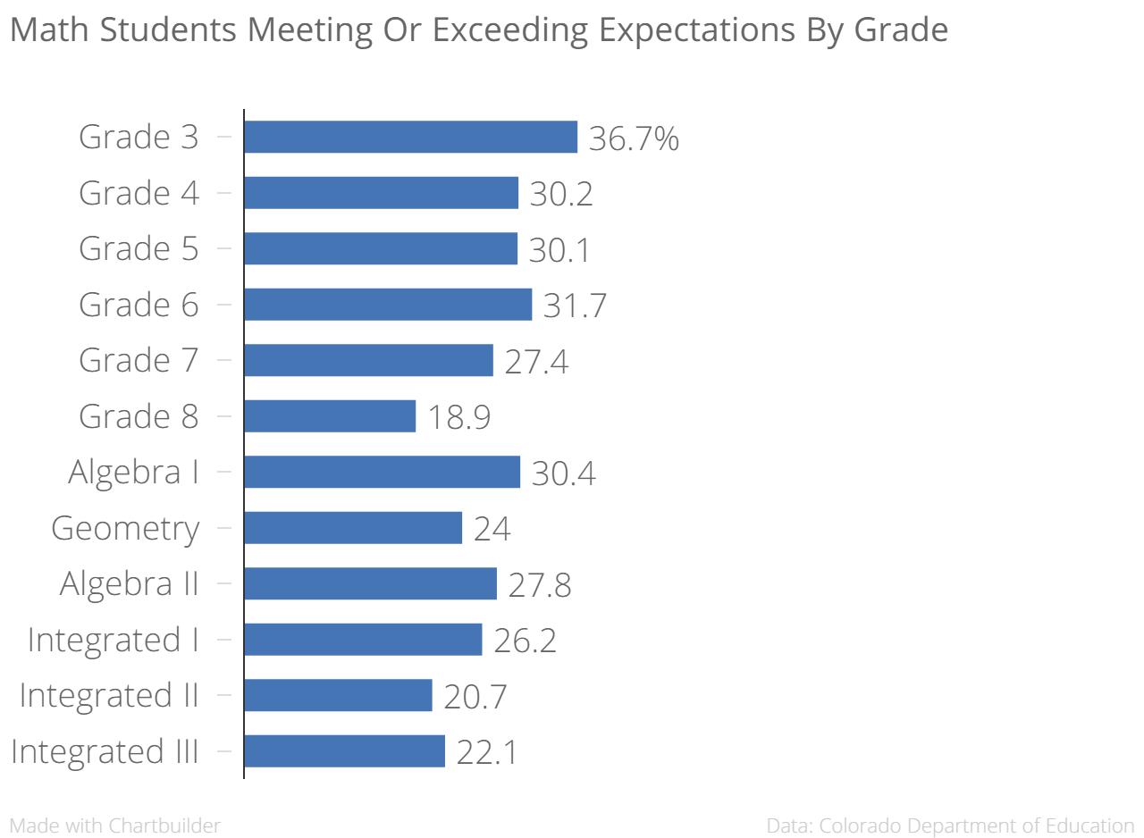 Chart: PARCC 7 | Math By Grade