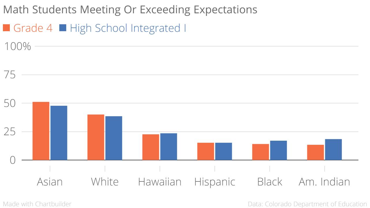 Chart: PARCC 4 | Math by ethnicity