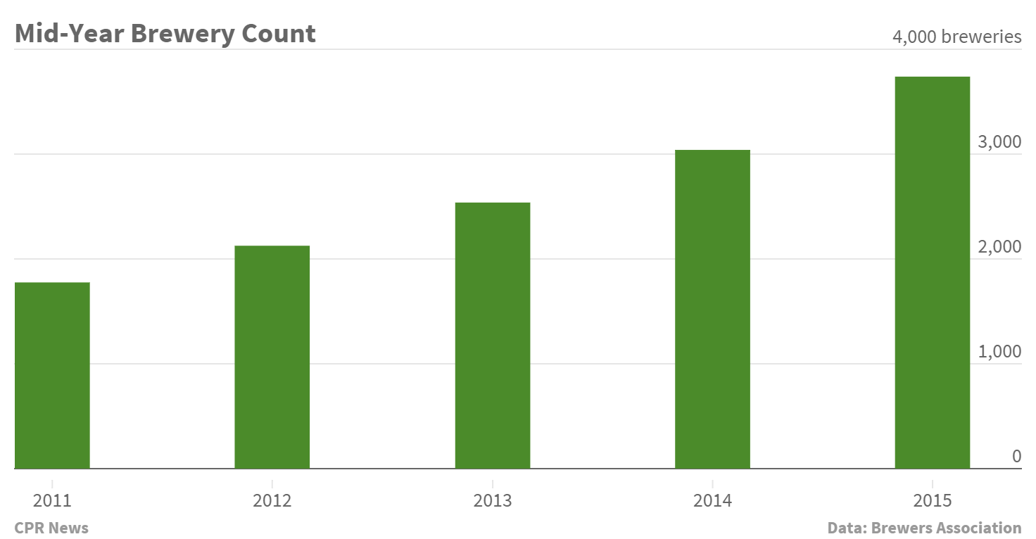 Chart: 2015 Number of Craft Breweries