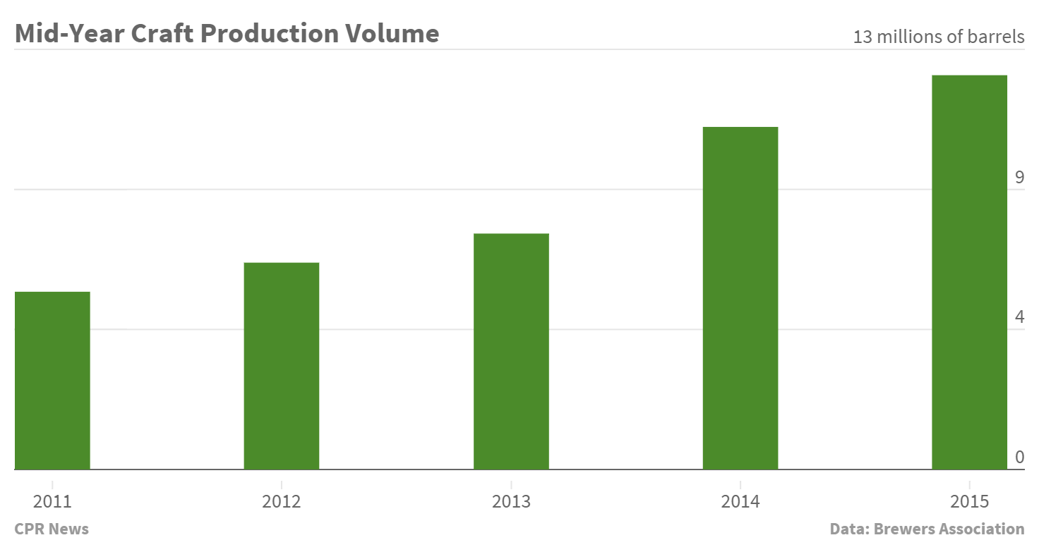 Chart: 2105 Craft Beer Production