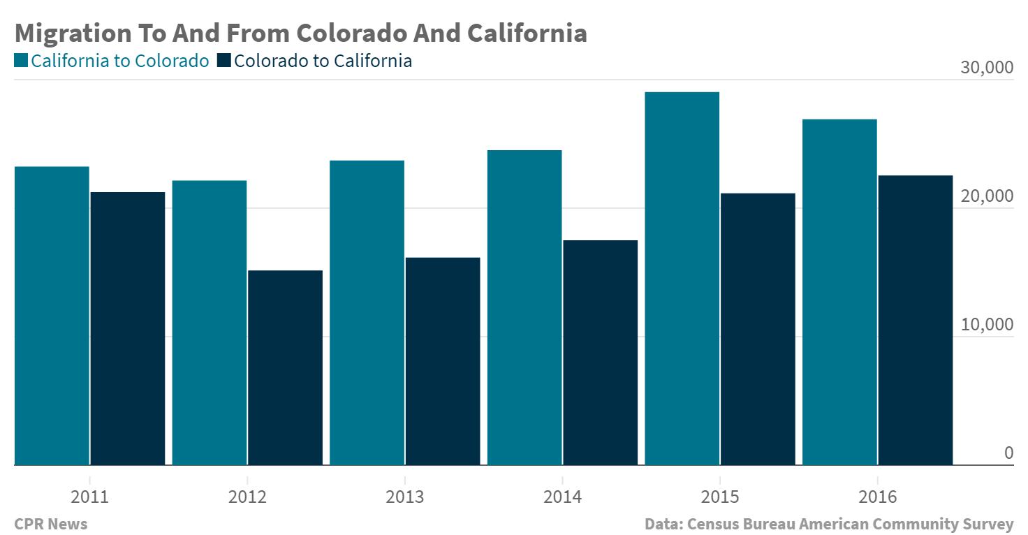 Chart: Colorado California Migration
