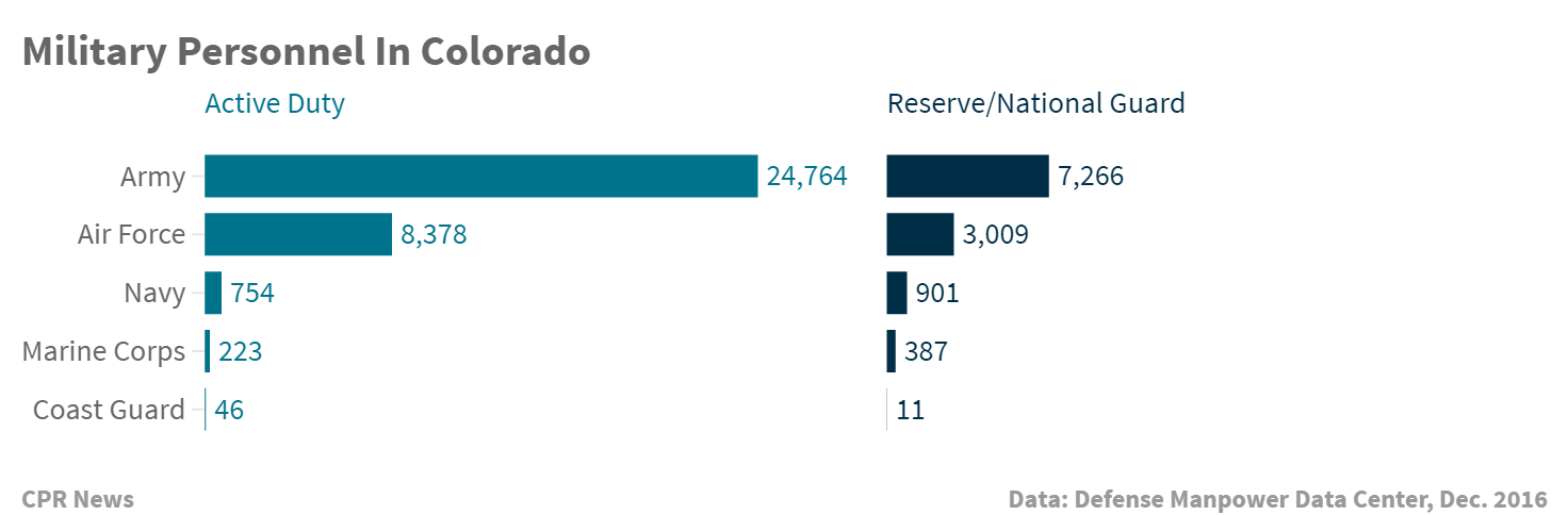 Chart: Military service members in Colorado