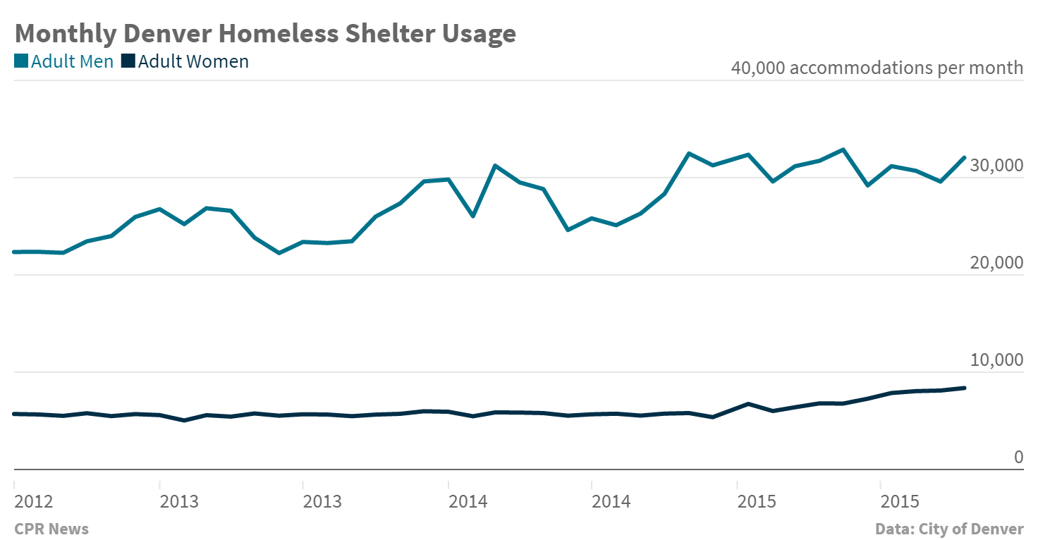 Chart: Denver Homeless shelter usage