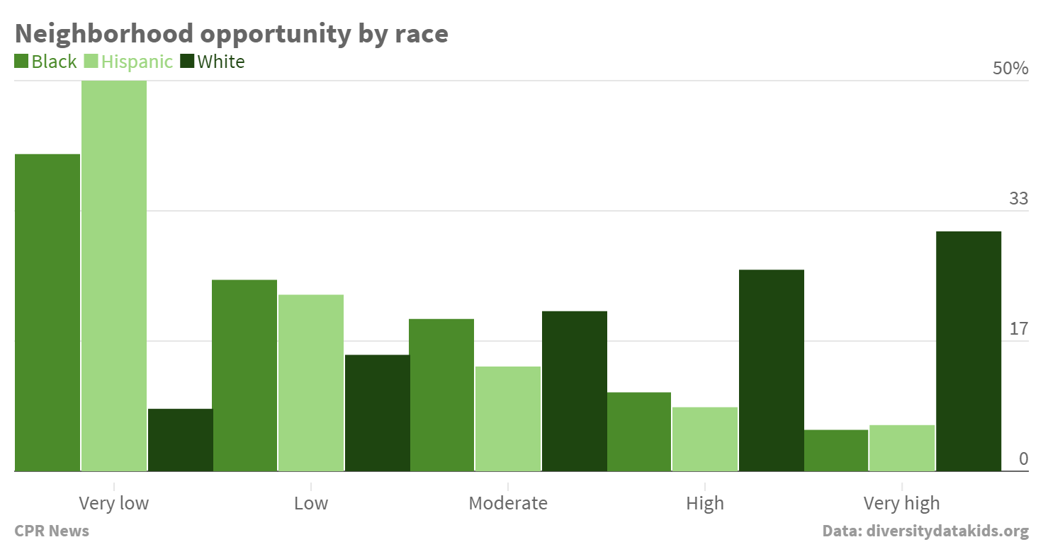 Graph: Opportunity by race
