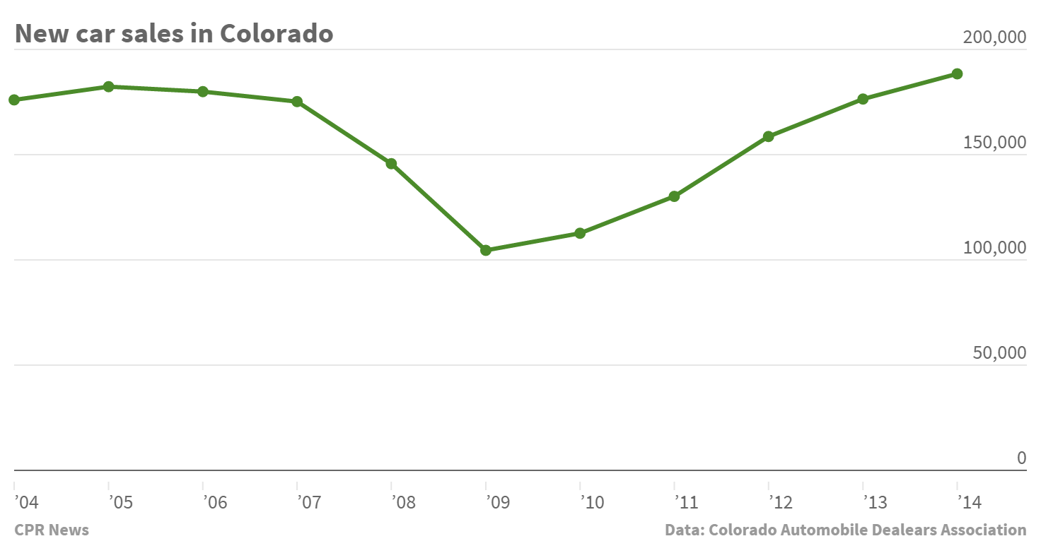 Chart: New car sales in Colorado