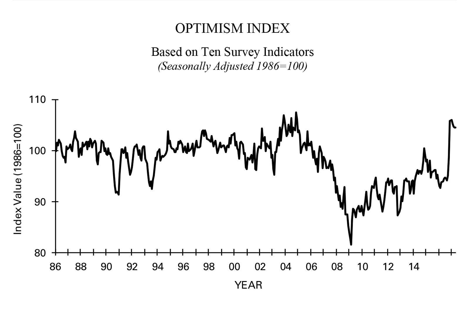 Chart: Small Biz Trump Reax | Optimism Index - NFIB