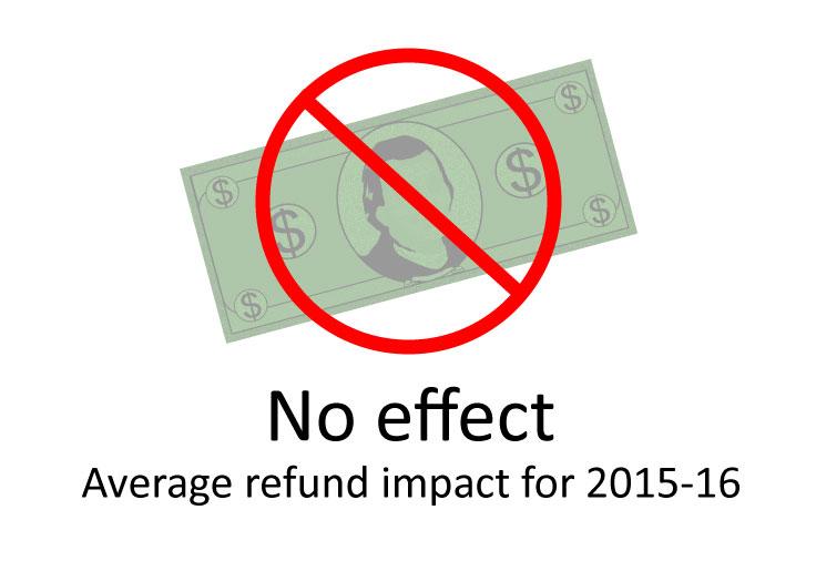 TABOR impact NO impact