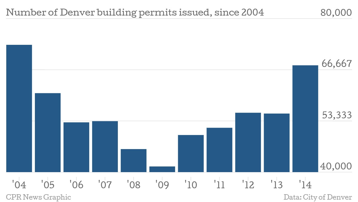 Denver Building Permits January 2015