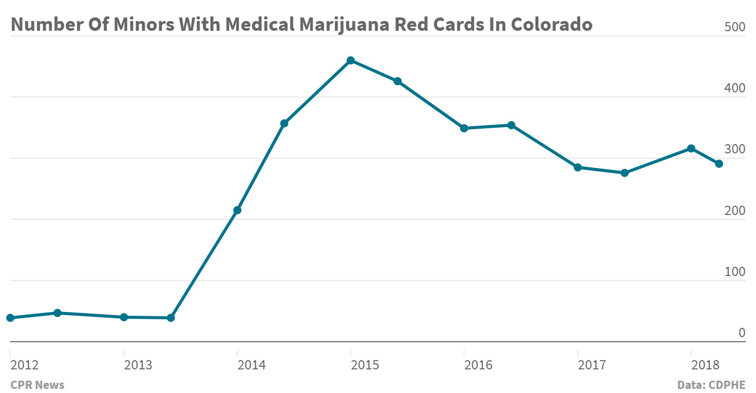 Chart: Minors With Medical Marijuana Red Cards