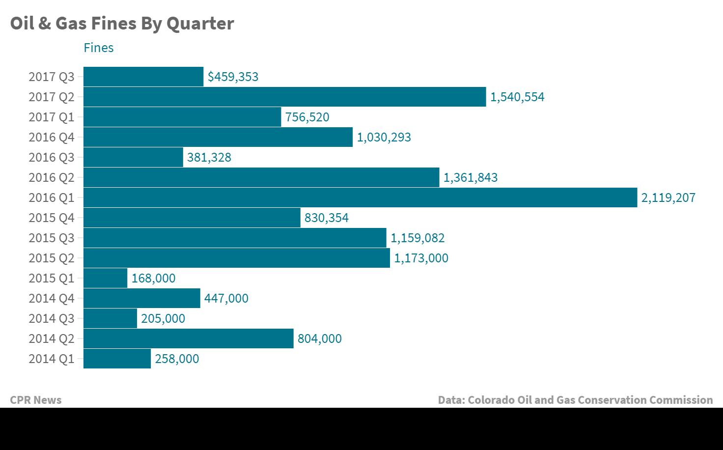 Chart: Colorado Oil & Gas Fines by Quarter | Date: Q3 2017