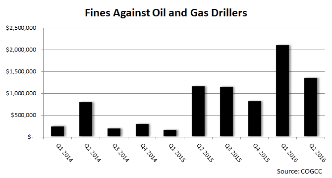 Chart: COGCC Fines Against Small Oil And Gas Drillers