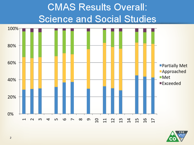 Photo: Test results science and social studies