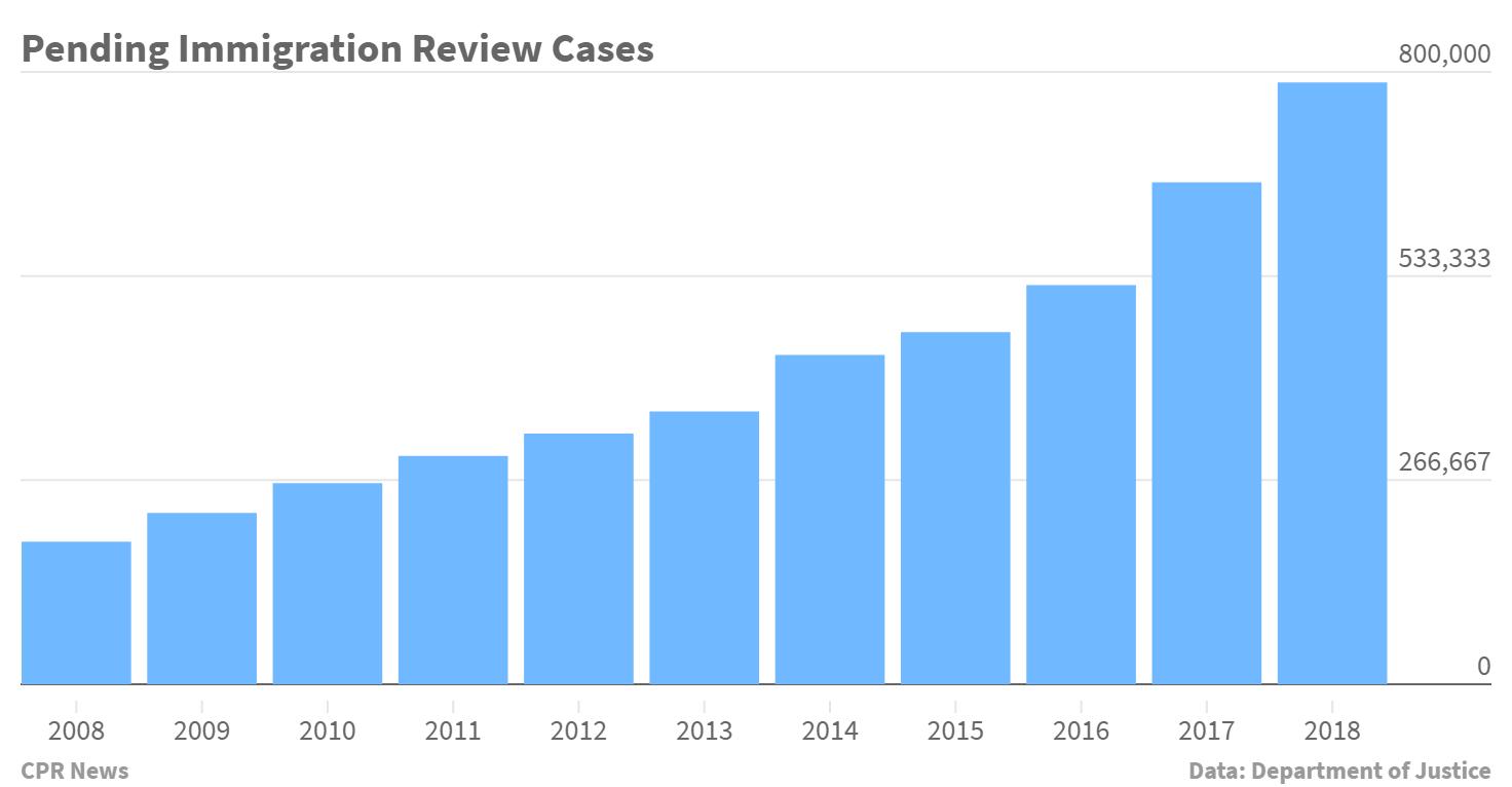 Chart: Denver Immigration Courts DOJ Pilot 2 | Pending Cases