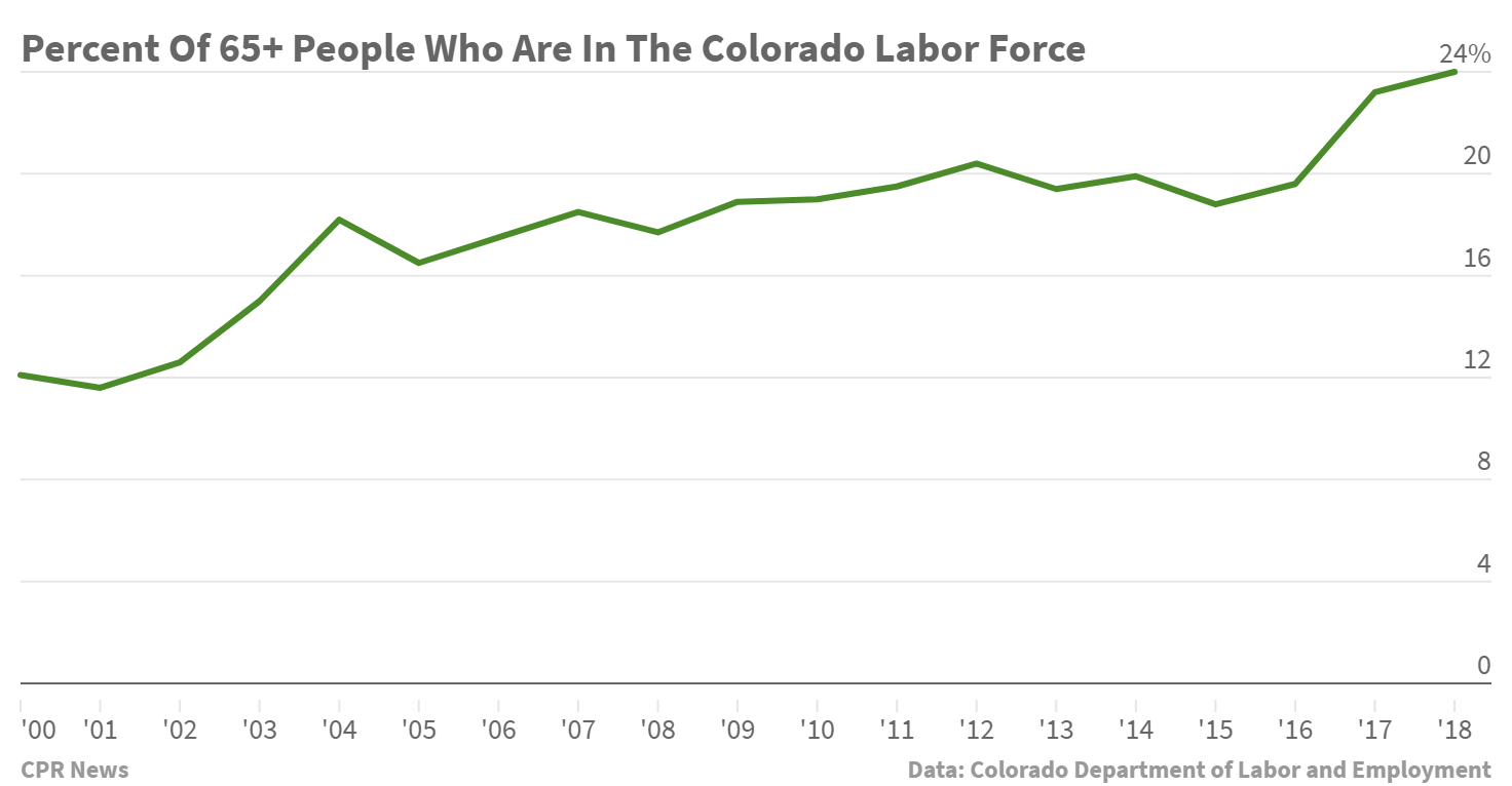 Chart: Percent Of 65+ People Who Work In Colorado